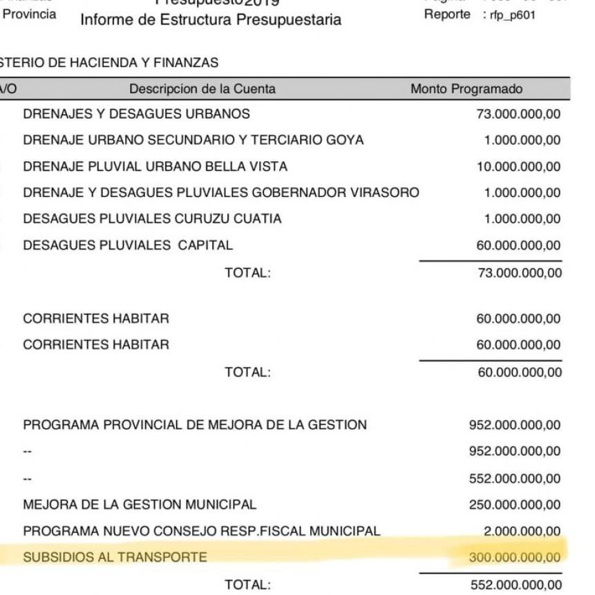 Valdez presento el presupuesto con 300 millones de subsidio al transporte