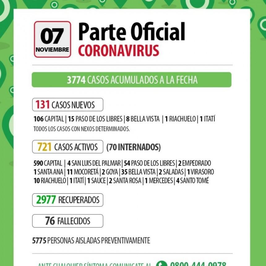 Nuevo récord de casos de coronavirus: Corrientes registró 131 contagios, 106 son de la Capital