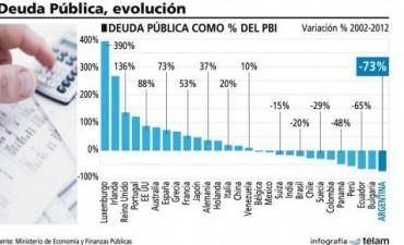 Argentina, el país que más redujo su deuda durante la última década