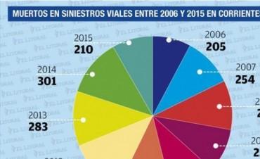 Siniestros viales: en la última década fallecieron 2.567 personas en Corrientes
