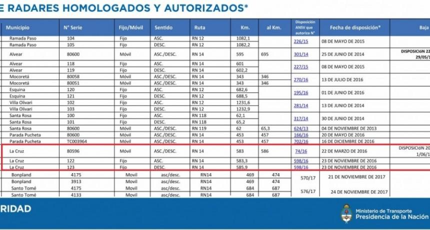 Rutas en Corrientes: 26 radares convierten a la provincia en una trampa para automovilistas