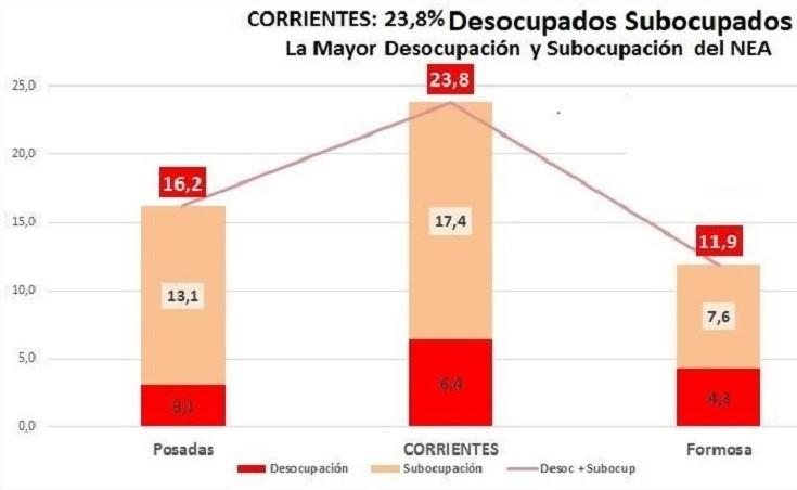 Corrientes: La desocupación se suma a la pobreza e indigencia