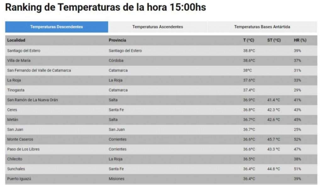 La térmica de Monte Caseros roza los 46° y es una de las ciudades más calientes del país