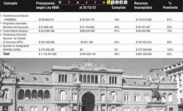 De cada $10 presupuestados, la Nación sólo mandó $4