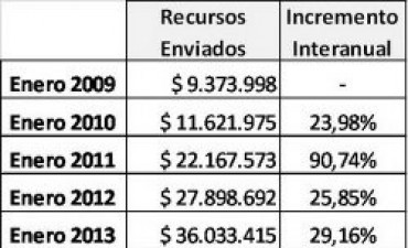 En enero, la Provincia envió a las Comunas 4 veces más de recursos que en 2009