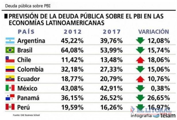 Con Argentina a la cabeza, la región tiene menor deuda que Europa